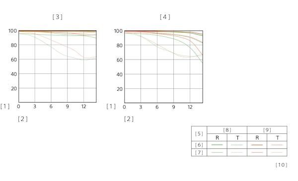 Gráfico MTF